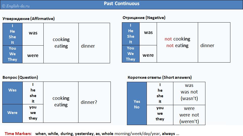 continuous present схема времени