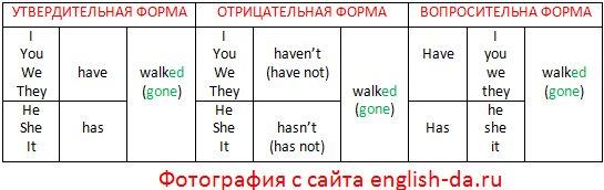 Употребление предлогов в английском языке Таблица