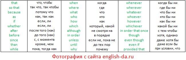 Союзы в английском [таблица, перевод, упражнения ...